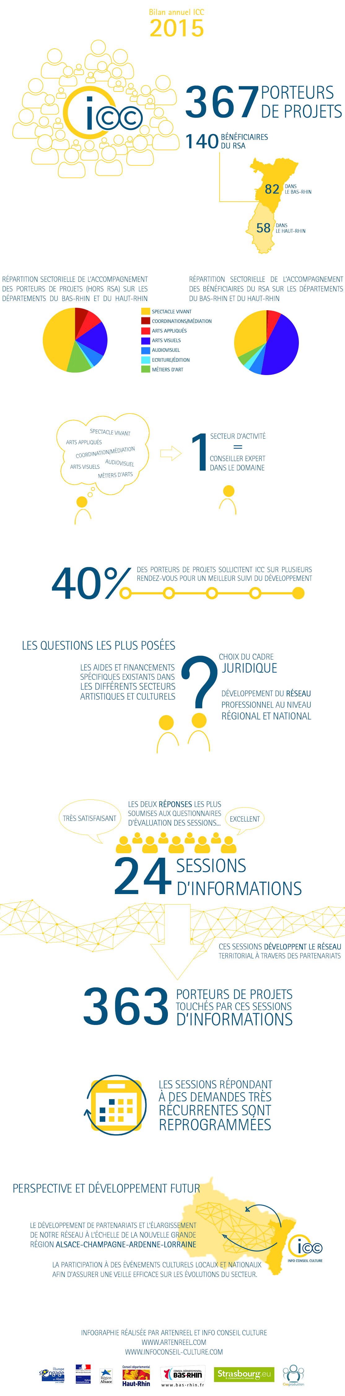 artenreel-blog-bilan-icc-infographie
